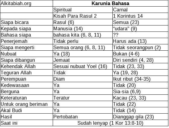 Karunia Bahasa Roh Alkitabiah